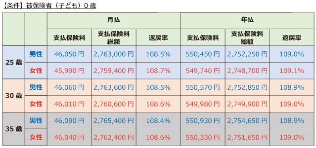 日本生命「ニッセイ学資保険」こども祝金なし型 保険料と返戻率5年