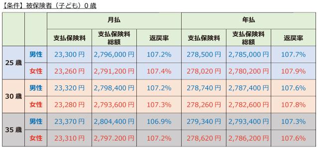 日本生命「ニッセイ学資保険」こども祝金なし型 保険料と返戻率10年