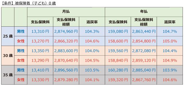 日本生命「ニッセイ学資保険」こども祝金なし型 保険料と返戻率全期払