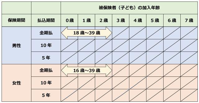 日本生命「ニッセイ学資保険」こども祝金あり型 加入年齢と契約者年齢
