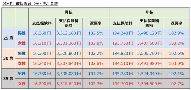 日本生命「ニッセイ学資保険」こども祝金あり型 保険料と返戻率