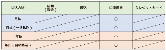 日本生命「ニッセイ学資保険」保険料支払・払込方法