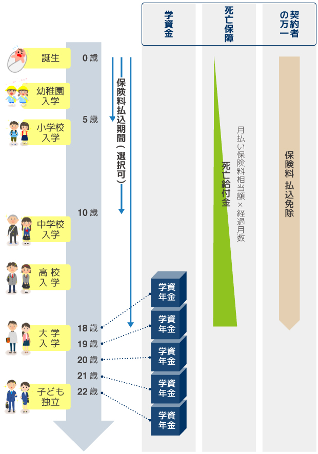 日本生命「ニッセイ学資保険」こども祝金なし型のしくみ