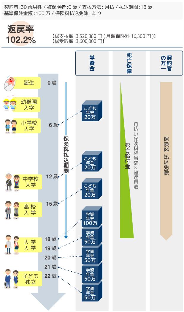 日本生命「ニッセイ学資保険」こども祝金あり型 サンプルプラン