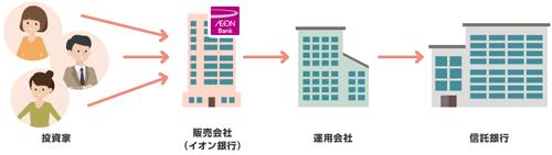 イオン銀行の投資信託のしくみ