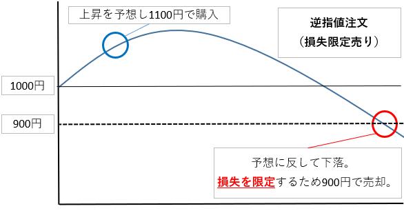 損失限定時の逆指値注文(売り)