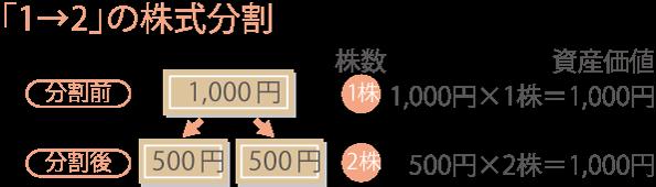 株式の分割
