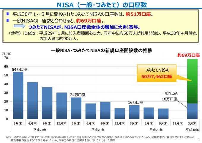 NISA(一般・つみたて)の口座数推移