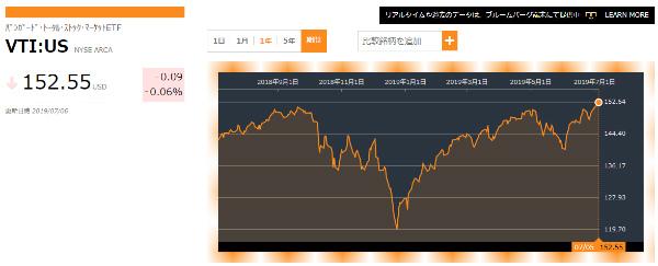 Bloomberg VTI1年間チャート