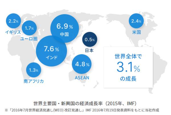 世界主要国・新興国の経済成長率(2015年、IMF)