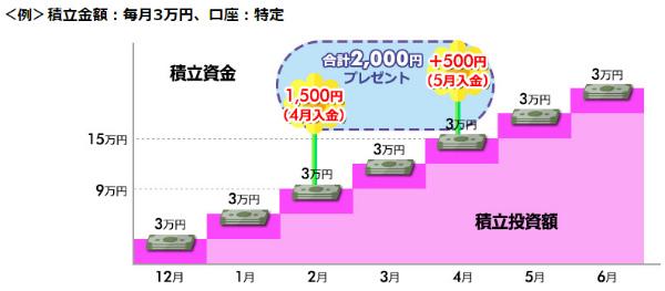 積立金額:毎月3万円 口座:特定