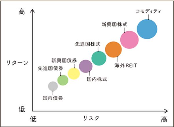 金融商品別のリターンとリスクの関係