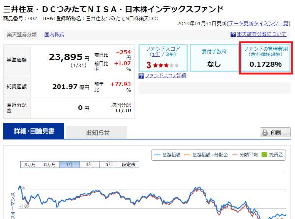 『三井住友・DCつみたてNISA・日本株インデックスファンド』の信託報酬