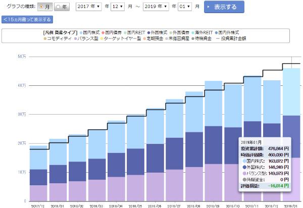 楽天証券 iDeCo 資産評価額