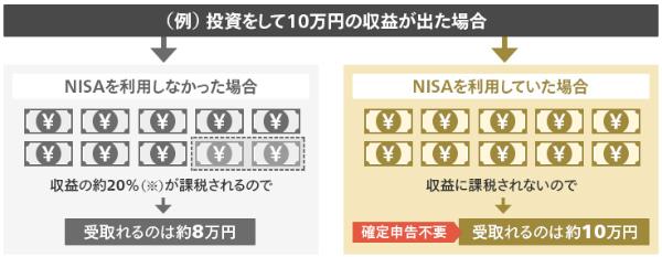 NISA 非課税のしくみ