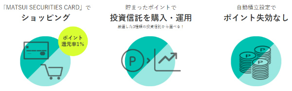MATSUI SECURITIES CARDの使い道