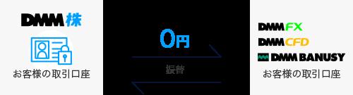 DMM株 振替 サービス間資金移動