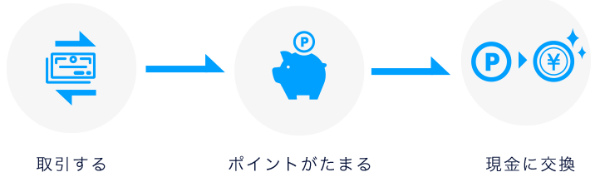 DMM 株 ポイント