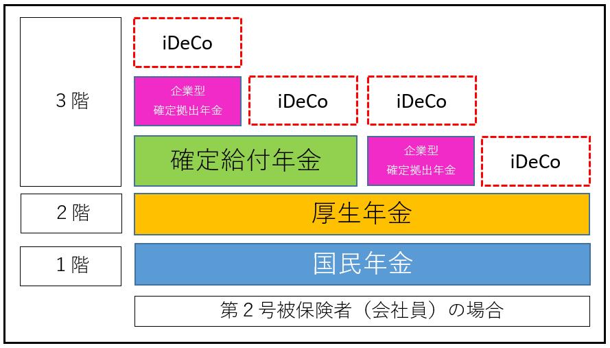 iDeCo サラリーマンの階層構造