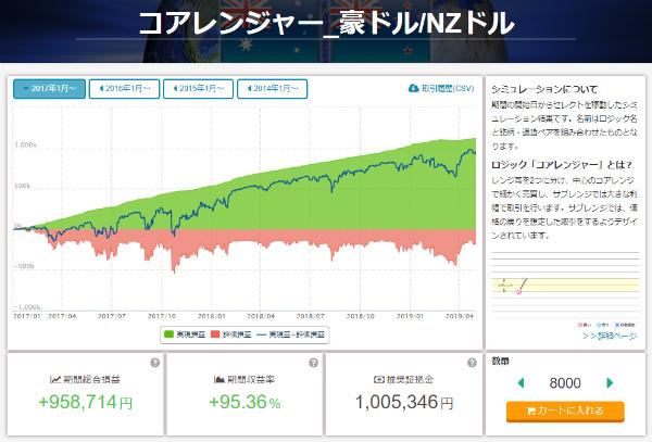 売買ロジックの収益シミュレーション