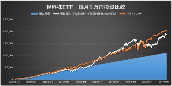 世界株ETF 毎月1万円投資比較