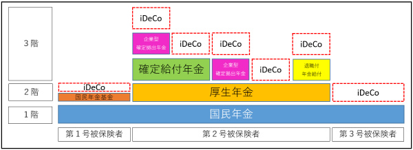 iDeCoの構造