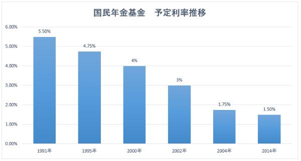 国民年金基金の予定利率推移