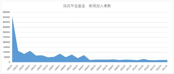 国民年金基金の加入者数